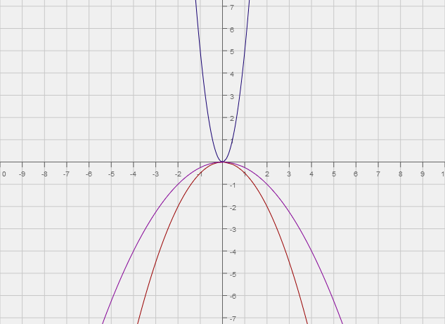 Order Each Group Of Quadratic Functions From Widest To Narrowest
