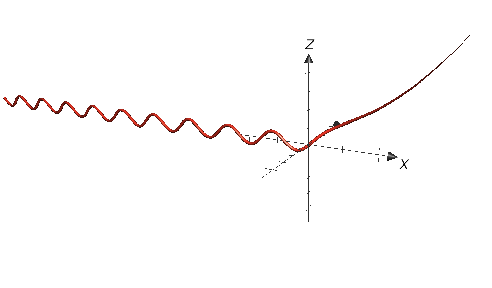 Use a computer to graph the curve with the given vector