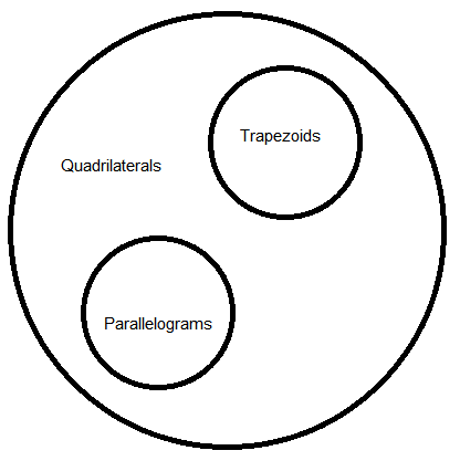 Draw A Venn Diagram Illustrating The Relationship Of Quadrilaterals
