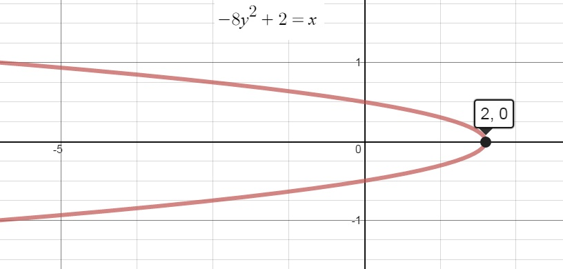 Use a graphing calculator to graph the equation of the