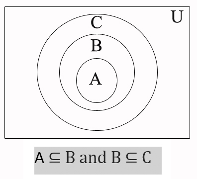 Use a venn diagram to illustrate the relationship a b and b c a is a subset of b meaning all elements of a are also contained within the set b on a similar note b is a subset of c and all elements of ccuart Images
