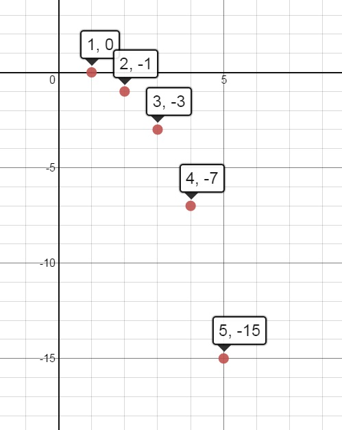 Solutions to Algebra 2: A Common Core Curriculum
