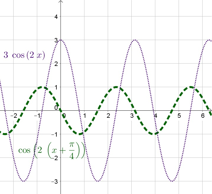 For Each Equation State The Amplitude Period Vertical Shift And