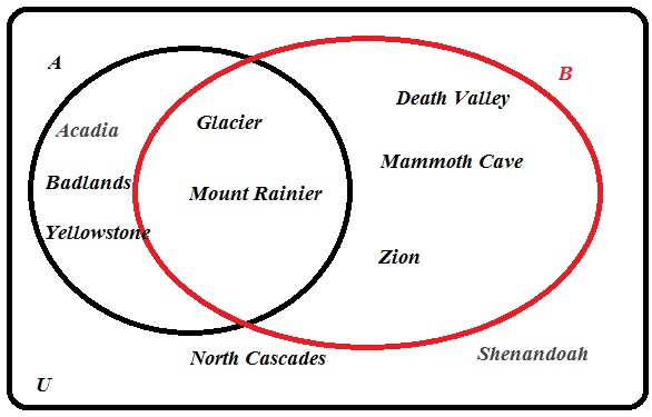 For The Sets U A And B Construct A Venn Diagram And Place The