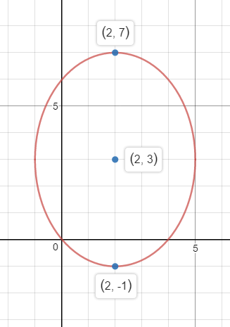 Write The Standard Form Equation Of An Ellipse With The Given