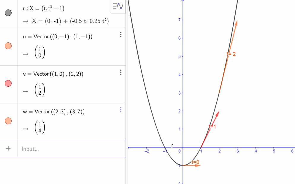 Sketch the curve traced out by the endpoint of the given vector
