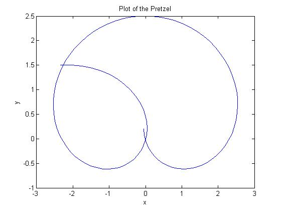 The shape of the pretzel is given by the following parametric