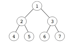 Give an adjacency-list representation for a complete binary