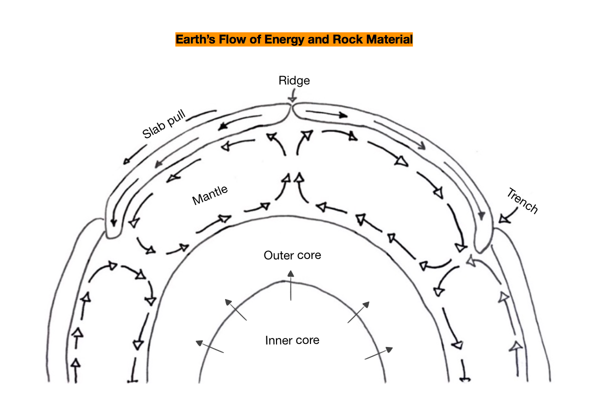 the diagram below shows the movement of energy and rock materials within  the earth