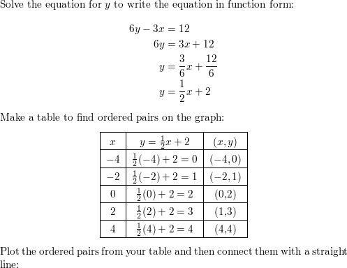 Write the equation in function form  Then graph the equation  6y-3x